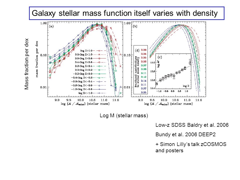 STAR FORMING FRACTION vs z IN CLUSTERS Spectroscopy confirmed a widespread SF activity in z=0.4-0.5 clusters: Star-forming fraction 30-50%, compared to nearby similar clusters that contain few galaxies with ongoing or recent SF Fraction of blue galaxies versus redshift Butcher-Oemler 1984, Kodama & Bower 2001 Dressler & Gunn 1982, 1983, Couch & Sharples 1987, Poggianti et al.