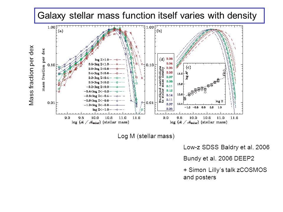 Low-z SDSS Baldry et al. 2006 Bundy et al.