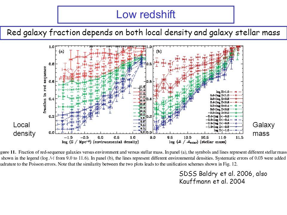 SDSS Baldry et al. 2006, also Kauffmann et al.