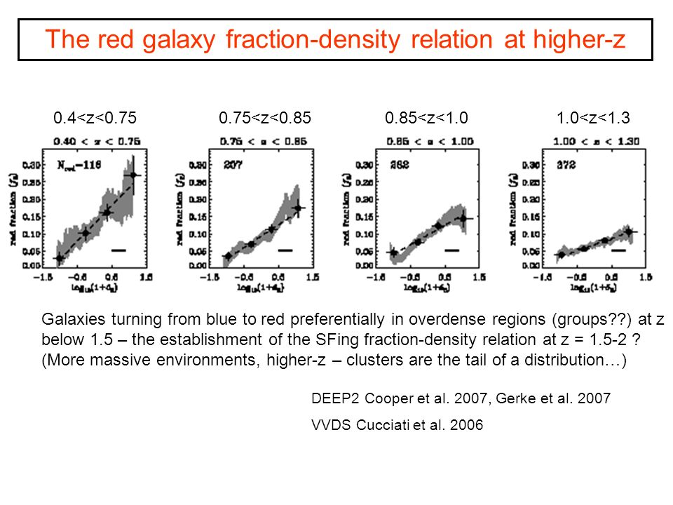 Low redshift Halpha equivalent width Fraction of galaxies Balogh et al.