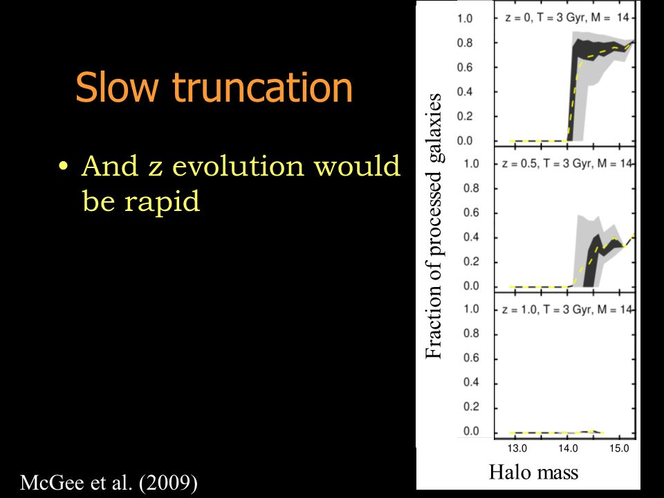 Slow truncation And z evolution would be rapid Fraction of processed galaxies Halo mass McGee et al. (2009)