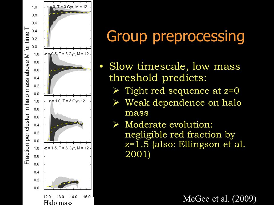 Group preprocessing Slow timescale, low mass threshold predicts: Tight red sequence at z=0 Weak dependence on halo mass Moderate evolution: negligible