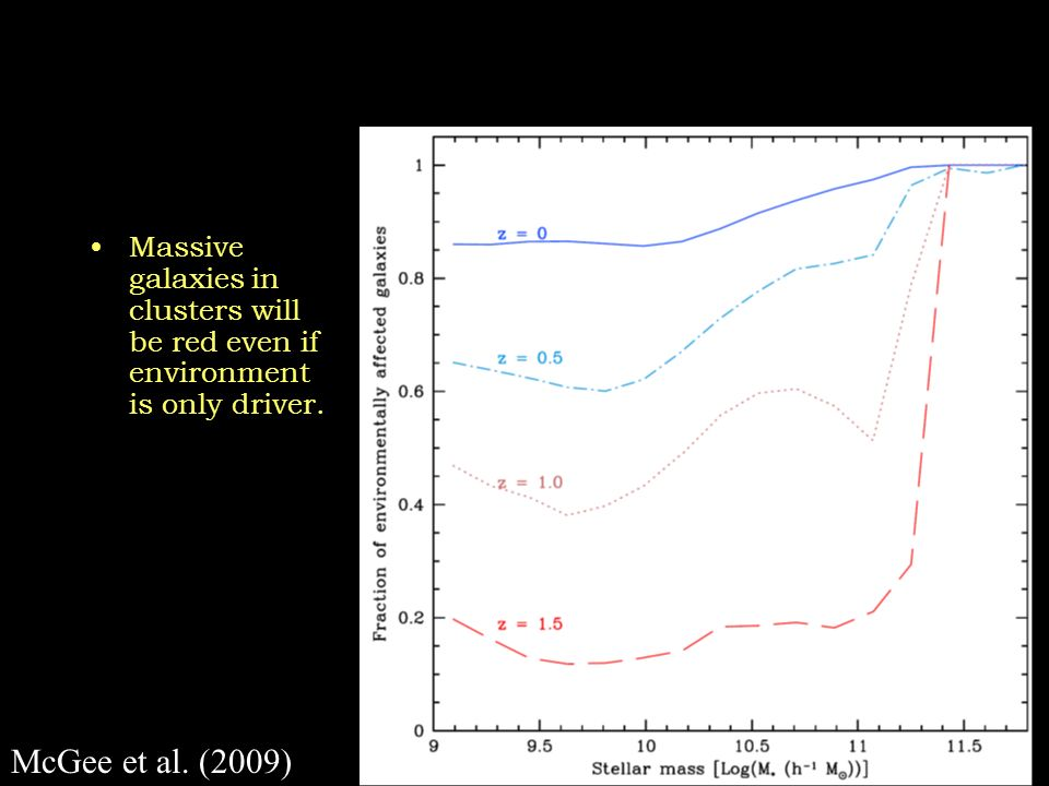 Massive galaxies in clusters will be red even if environment is only driver. McGee et al. (2009)