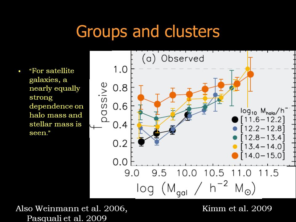 For satellite galaxies, a nearly equally strong dependence on halo mass and stellar mass is seen. Kimm et al. 2009 Groups and clusters Also Weinmann e