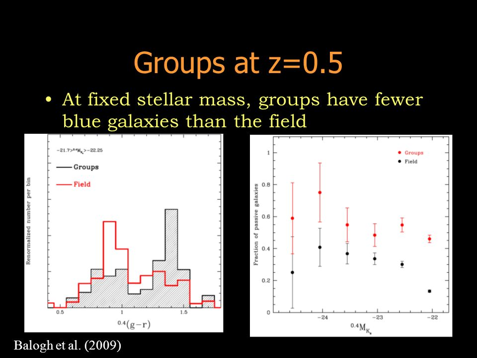Groups at z=0.5 At fixed stellar mass, groups have fewer blue galaxies than the field Balogh et al. (2009)