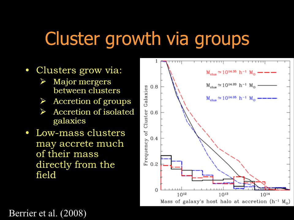 Cluster growth via groups Clusters grow via: Major mergers between clusters Accretion of groups Accretion of isolated galaxies Low-mass clusters may a