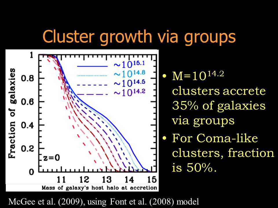 Cluster growth via groups M=10 14.2 clusters accrete 35% of galaxies via groups For Coma-like clusters, fraction is 50%. McGee et al. (2009), using Fo