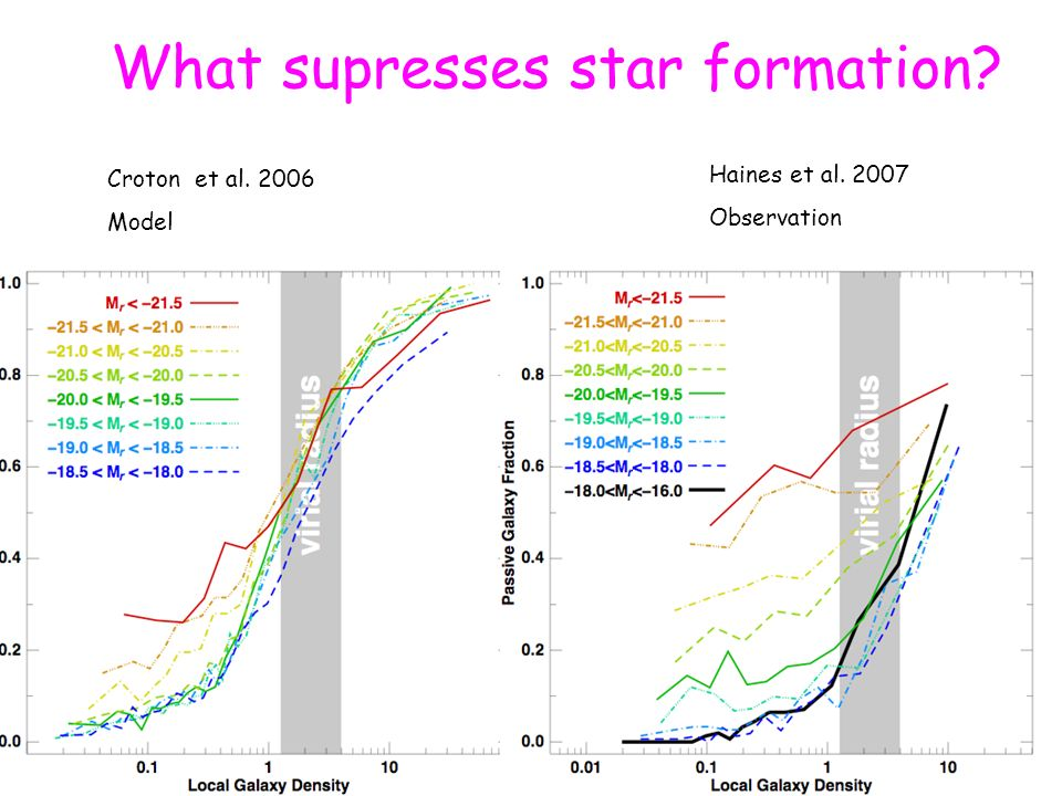 What supresses star formation? Croton et al. 2006 Model Haines et al. 2007 Observation