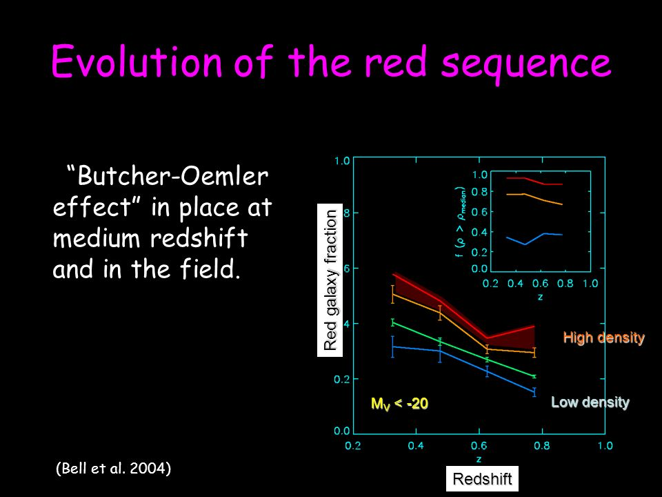 M V < -20 High density Low density Redshift Red galaxy fraction Evolution of the red sequence (Bell et al.