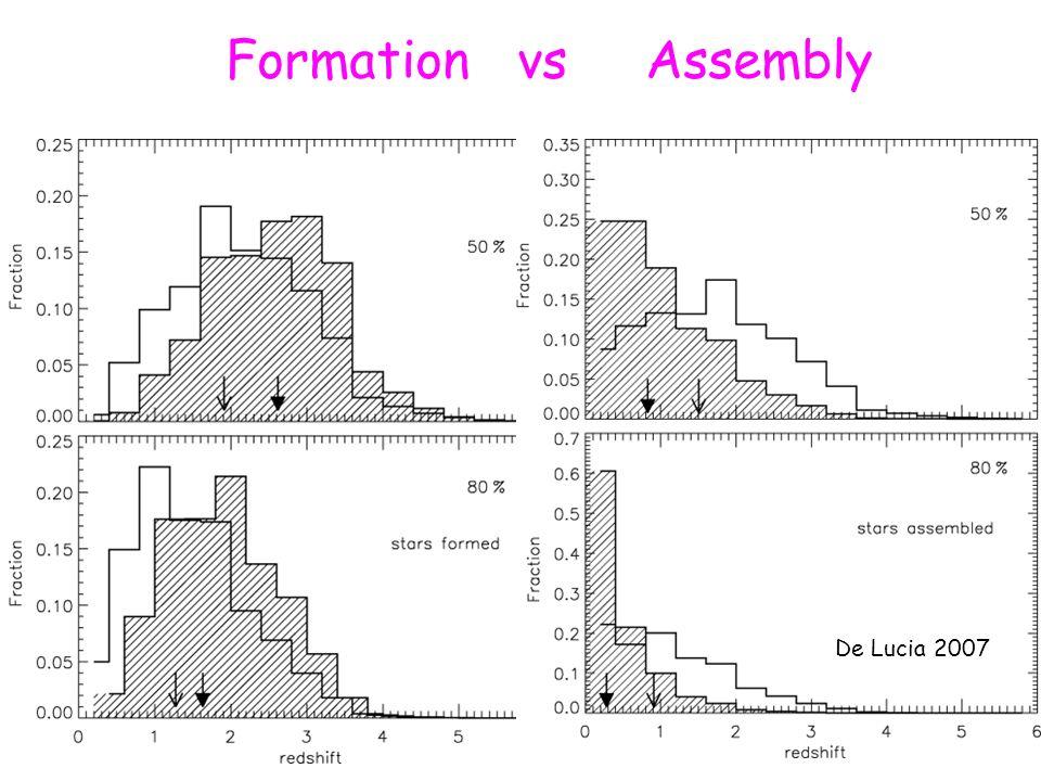 Formation vs Assembly De Lucia 2007