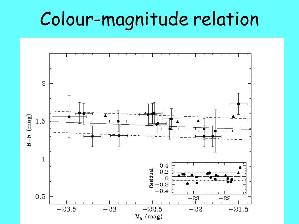 Colour-magnitude relation