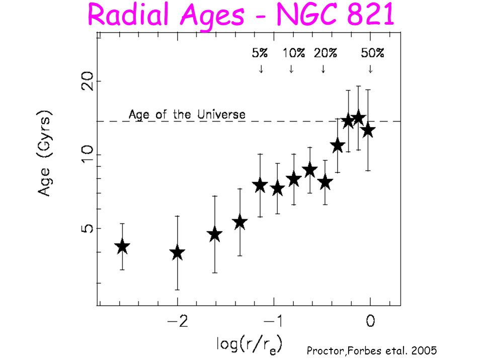 Radial Ages - NGC 821 Proctor,Forbes etal. 2005