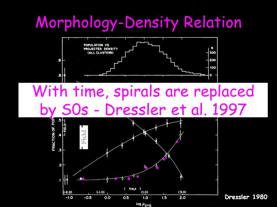 Morphology-Density Relation Dressler 1980 Clusters Field With time, spirals are replaced by S0s - Dressler et al.