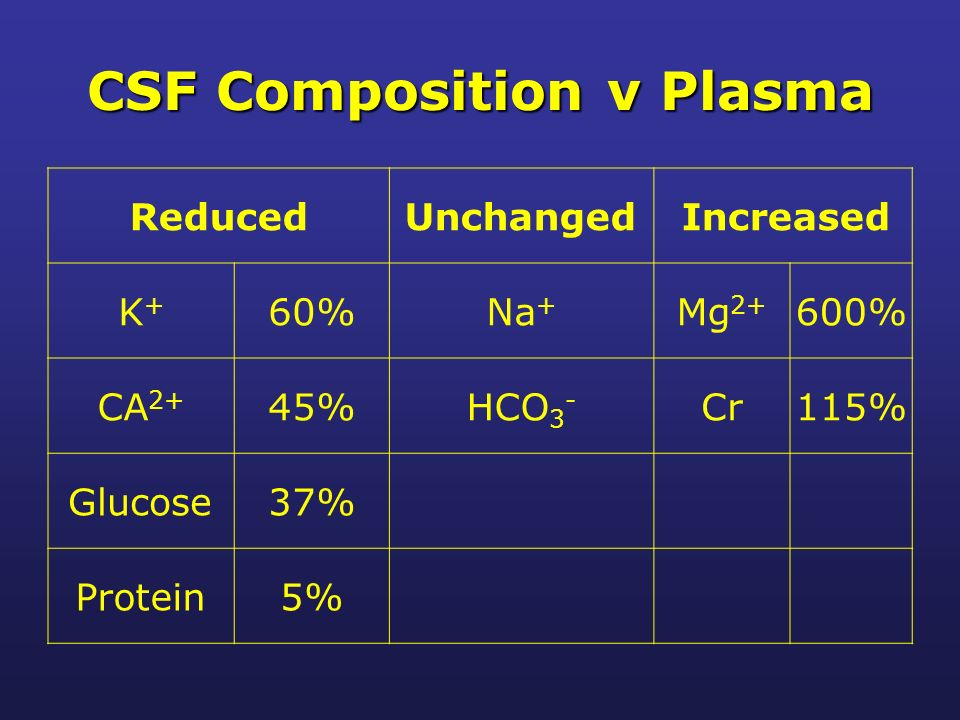 CSF Composition v Plasma ReducedUnchanged Increased K+K+ 60%Na + Mg 2+ 600% CA 2+ 45%HCO 3 - Cr115% Glucose37% Protein5%