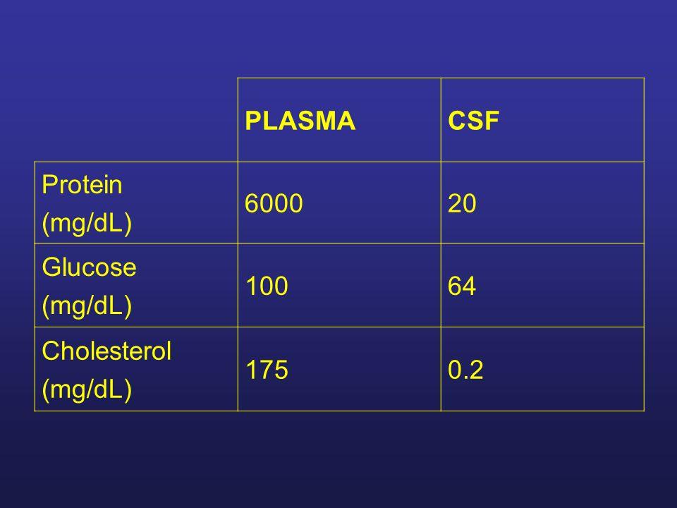 PLASMACSF Protein (mg/dL) 600020 Glucose (mg/dL) 10064 Cholesterol (mg/dL) 1750.2