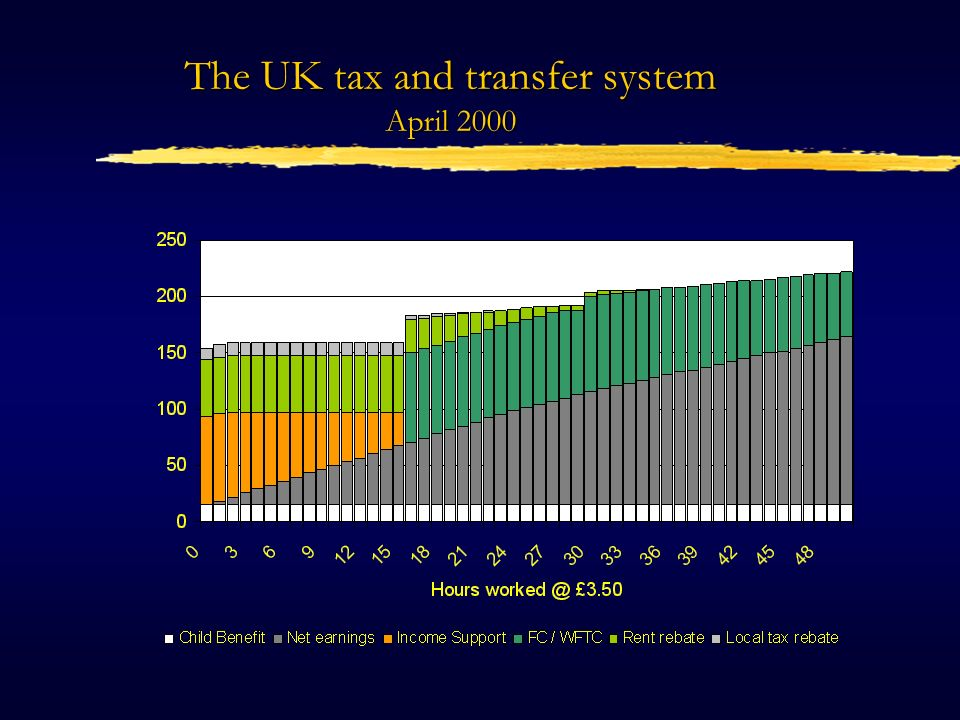 The UK tax and transfer system April 2000
