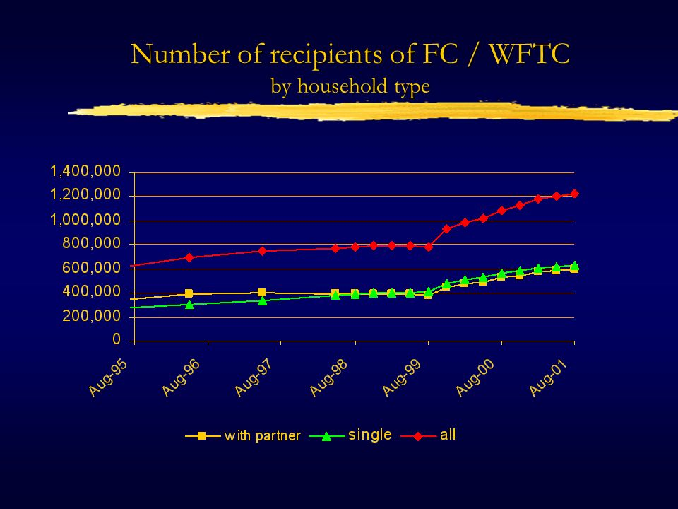 Number of recipients of FC / WFTC by household type