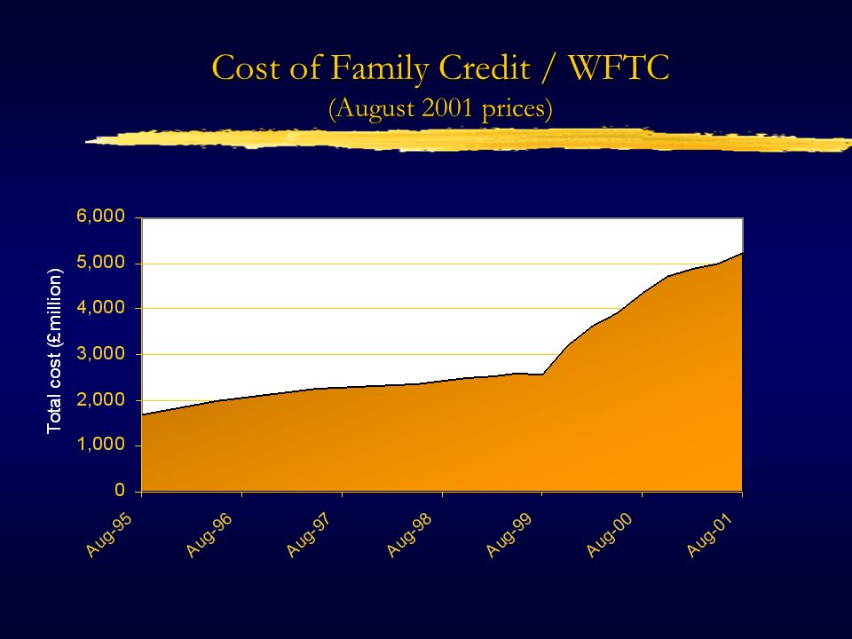 Cost of Family Credit / WFTC (August 2001 prices)