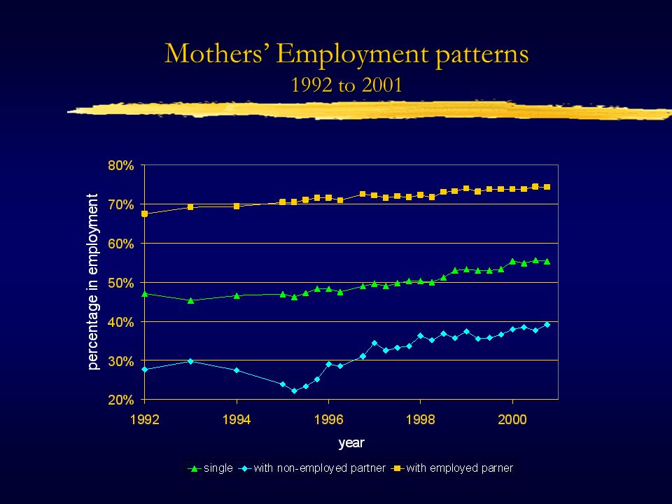 Mothers Employment patterns 1992 to 2001