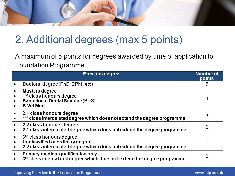 Improving Selection to the Foundation Programmewww.isfp.org.uk 2. Additional degrees (max 5 points) A maximum of 5 points for degrees awarded by time