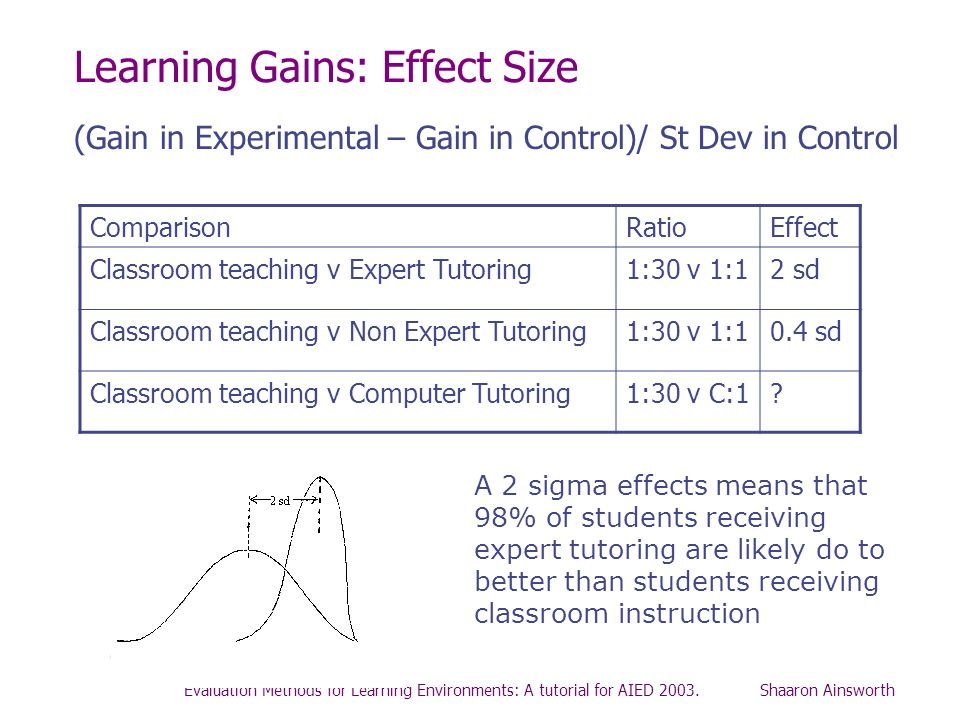 Evaluation Methods for Learning Environments: A tutorial for AIED 2003. Shaaron Ainsworth Learning Gains: Effect Size ComparisonRatioEffect Classroom