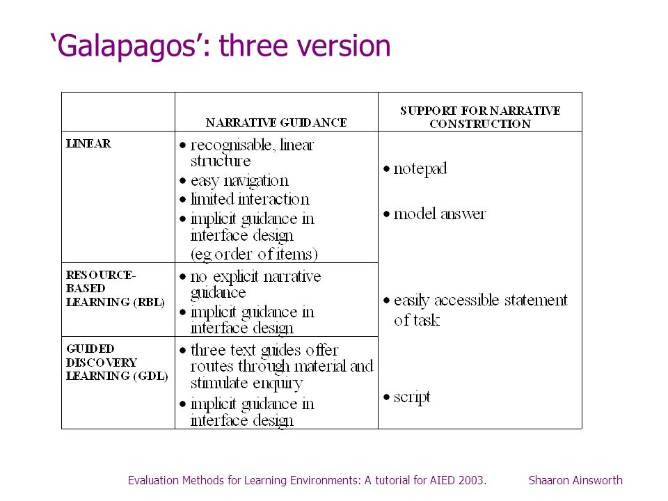 Evaluation Methods for Learning Environments: A tutorial for AIED 2003. Shaaron Ainsworth Galapagos: three version