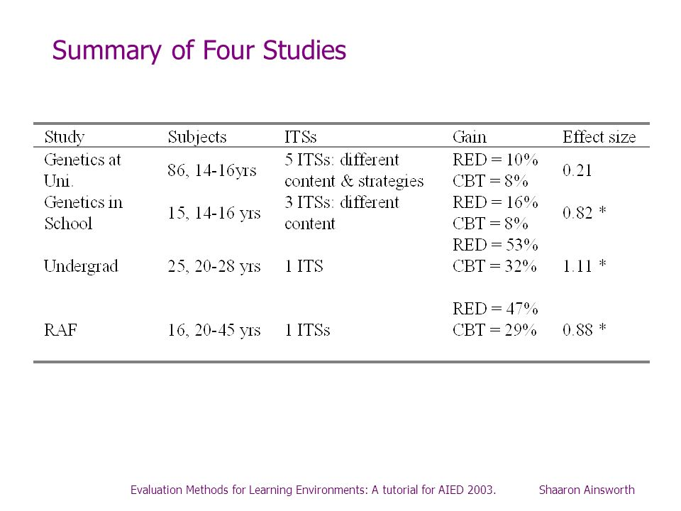 Evaluation Methods for Learning Environments: A tutorial for AIED 2003. Shaaron Ainsworth Summary of Four Studies