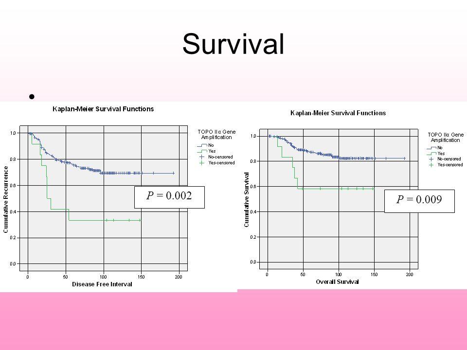 Survival P = 0.009 P = 0.002