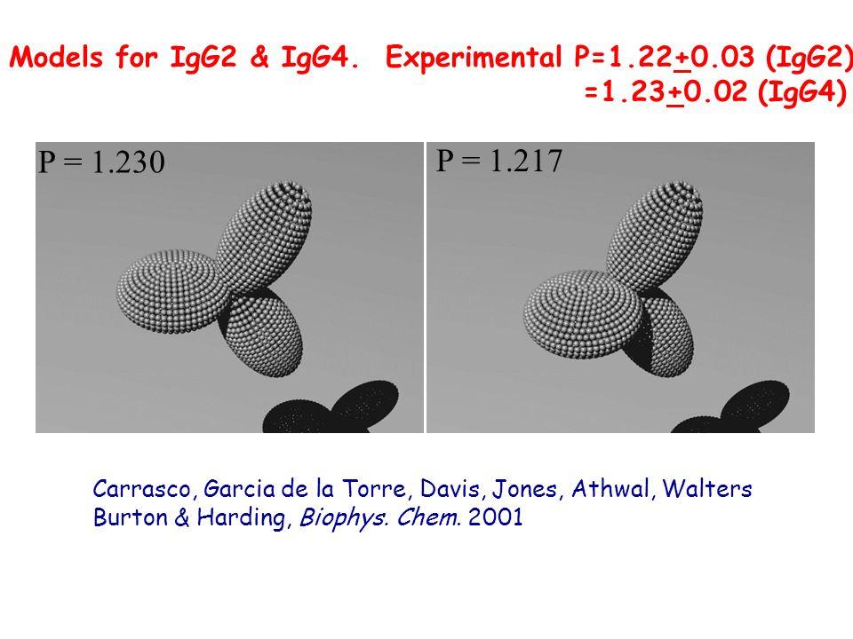 P = 1.230 P = 1.217 Models for IgG2 & IgG4. Experimental P=1.22+0.03 (IgG2) =1.23+0.02 (IgG4) Carrasco, Garcia de la Torre, Davis, Jones, Athwal, Walt