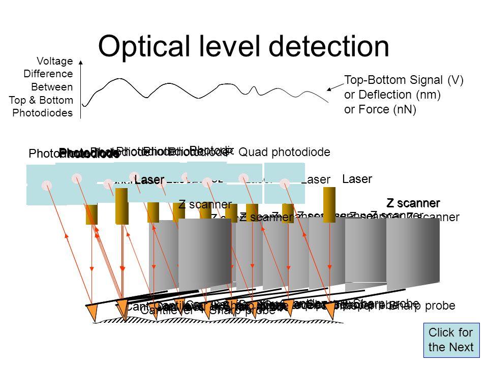 Photodiode Laser Z scanner Cantilever + Sharp probe Optical level detection Photodiode Laser Z scanner Cantilever + Sharp probe Photodiode Laser Z sca