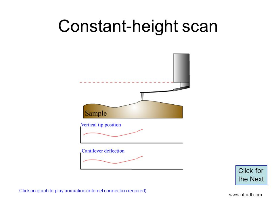 Constant-height scan www.ntmdt.com Click on graph to play animation (internet connection required) Click for the Next