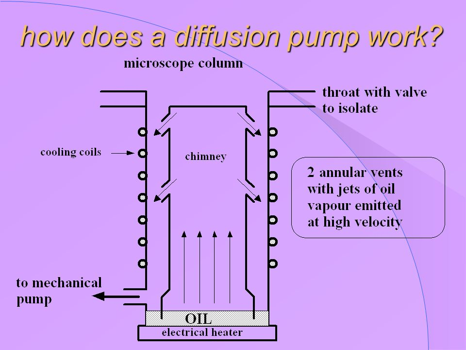 how does a diffusion pump work