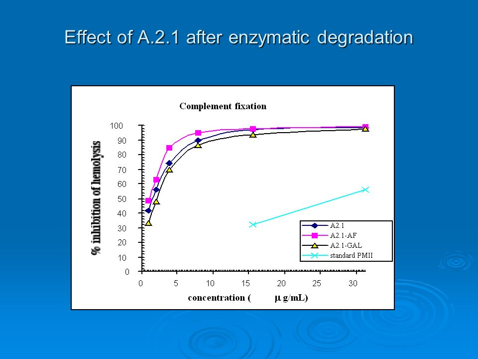 Effect of A.2.1 after enzymatic degradation