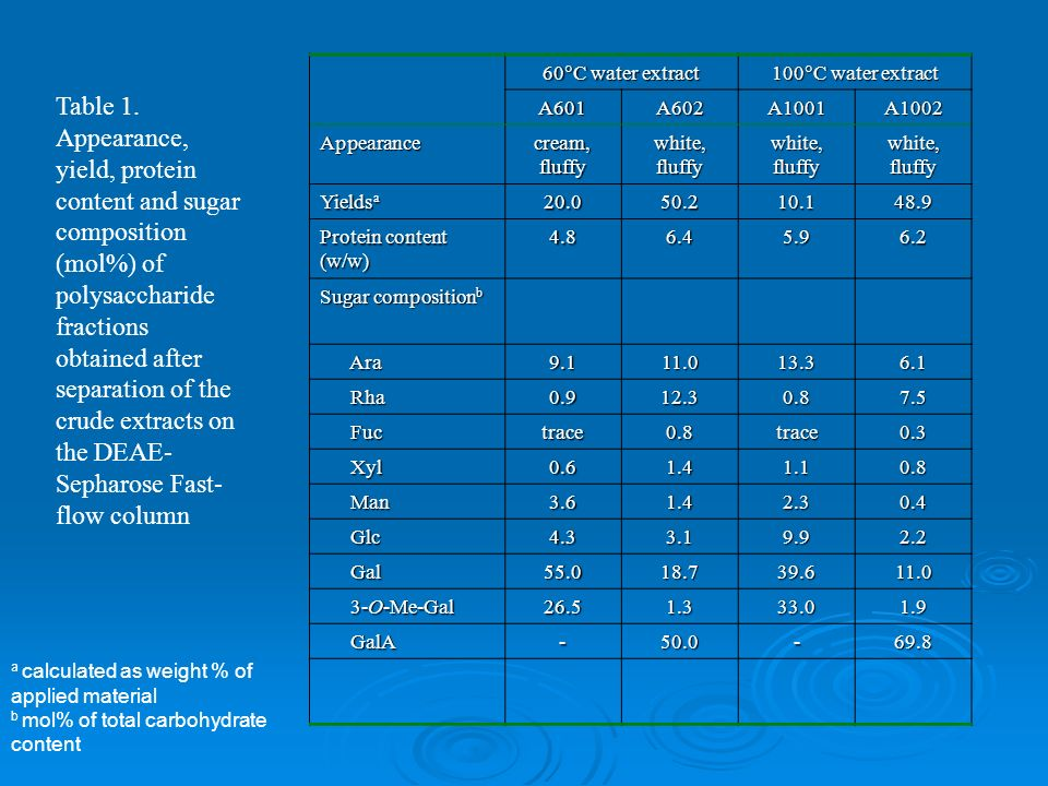 Table 1. Appearance, yield, protein content and sugar composition (mol%) of polysaccharide fractions obtained after separation of the crude extracts o