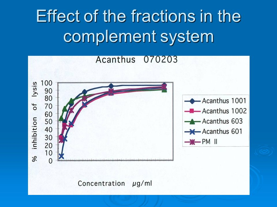 Effect of the fractions in the complement system