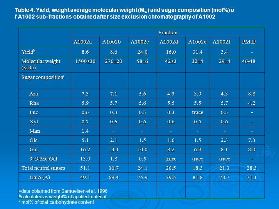 Table 4. Yield, weight average molecular weight (M w ) and sugar composition (mol%) o f A1002 sub- fractions obtained after size exclusion chromatogra
