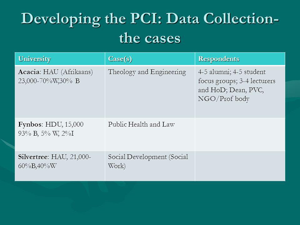 Developing the PCI: Data Collection- the cases UniversityCase(s)Respondents Acacia: HAU (Afrikaans) 23,000-70%W,30% B Theology and Engineering 4-5 alumni; 4-5 student focus groups; 3-4 lecturers and HoD; Dean, PVC, NGO/Prof body Fynbos: HDU, 15,000 93% B, 5% W, 2%I Public Health and Law Silvertree: HAU, 21,000- 60%B,40%W Social Development (Social Work)