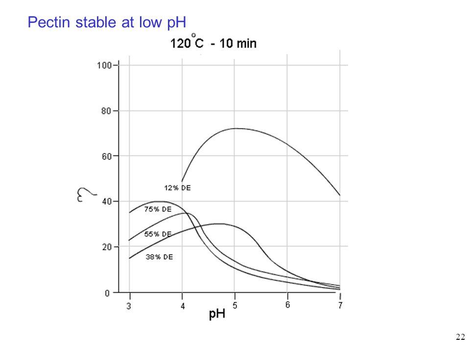 22 Pectin stable at low pH