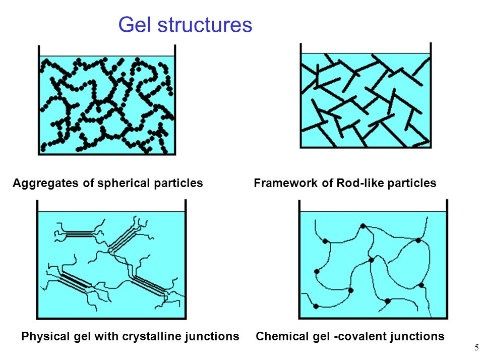 5 Gel structures Aggregates of spherical particlesFramework of Rod-like particles Physical gel with crystalline junctionsChemical gel -covalent juncti