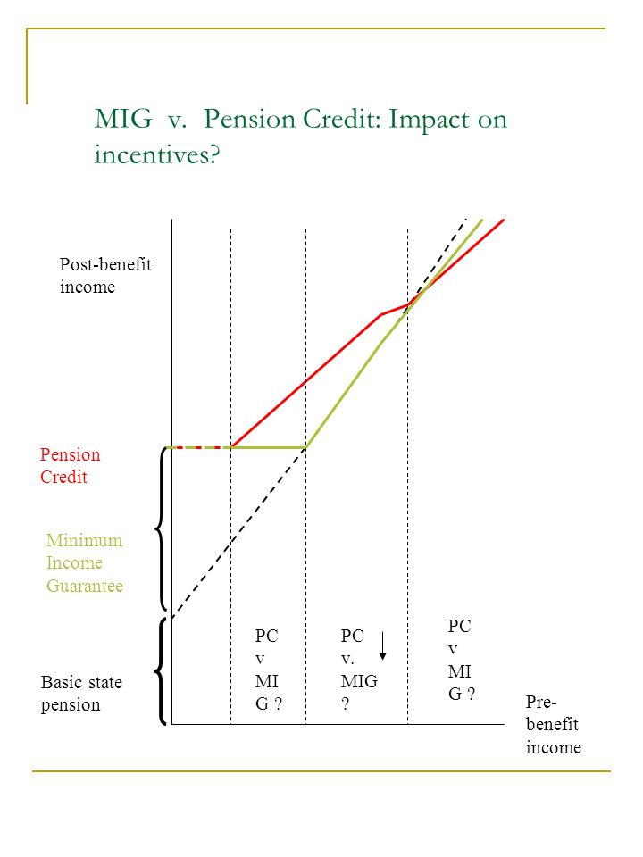 MIG v. Pension Credit: Impact on incentives.
