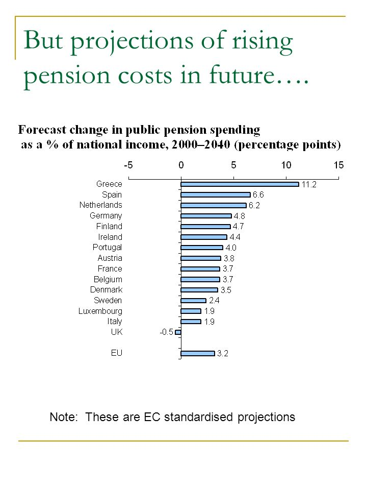 But projections of rising pension costs in future…. Note: These are EC standardised projections