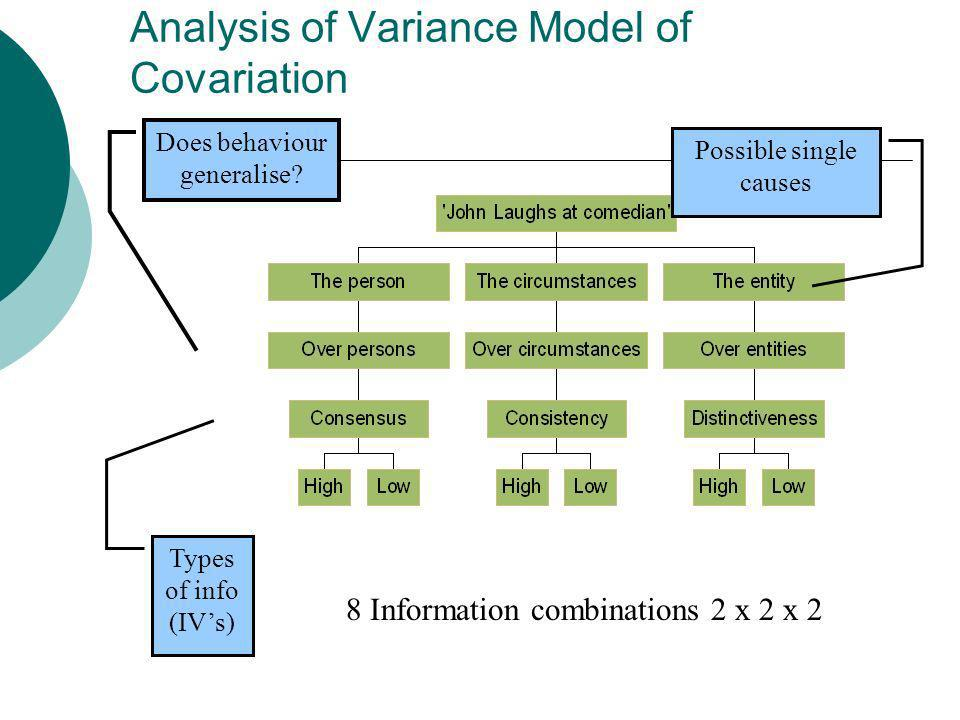 Analysis of Variance Model of Covariation 8 Information combinations 2 x 2 x 2 Possible single causes Does behaviour generalise? Types of info (IVs)