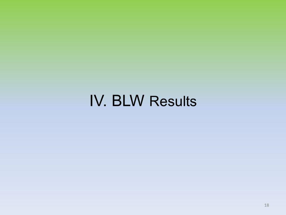 18 IV. BLW Results