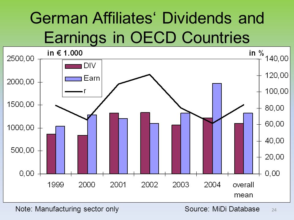 24 German Affiliates Dividends and Earnings in OECD Countries Note: Manufacturing sector only Source: MiDi Database