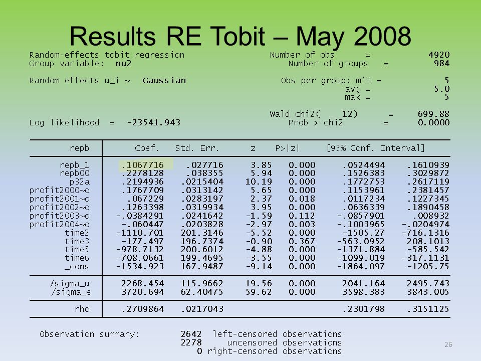 26 Results RE Tobit – May 2008