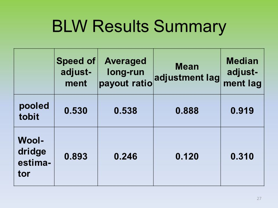 27 BLW Results Summary Speed of adjust- ment Averaged long-run payout ratio Mean adjustment lag Median adjust- ment lag pooled tobit 0.5300.5380.8880.919 Wool- dridge estima- tor 0.8930.2460.1200.310