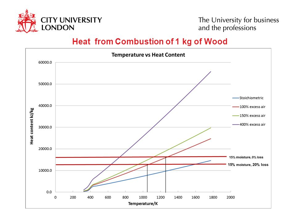 Heat from Combustion of 1 kg of Wood