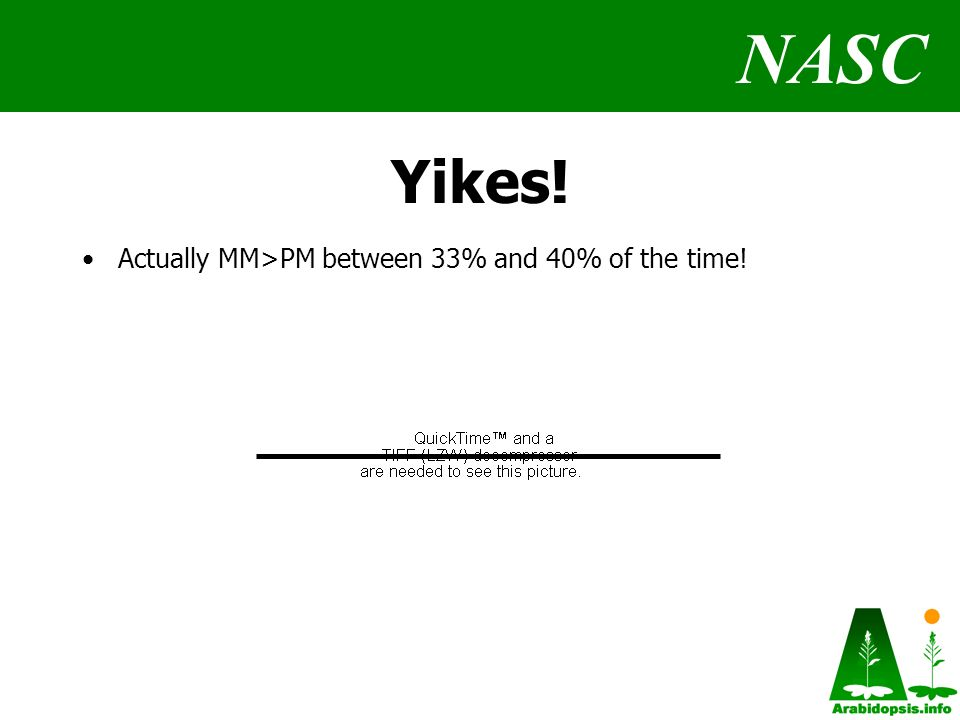 NASC Yikes! Actually MM>PM between 33% and 40% of the time!