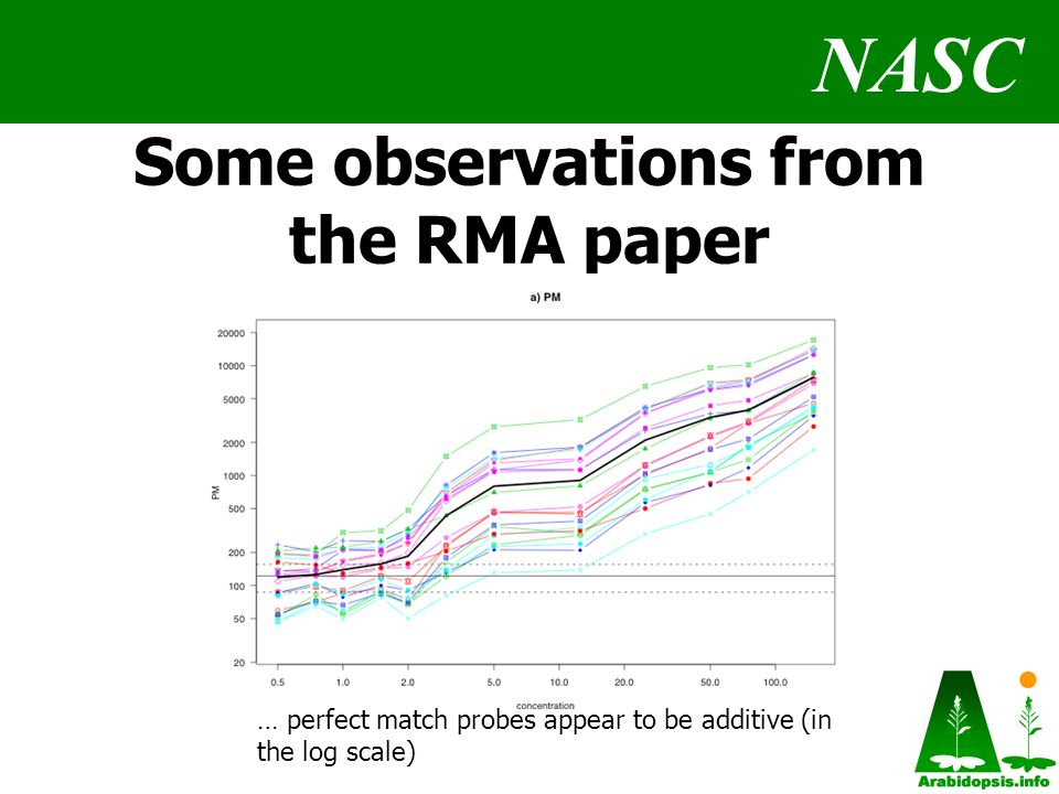 NASC Some observations from the RMA paper … perfect match probes appear to be additive (in the log scale)