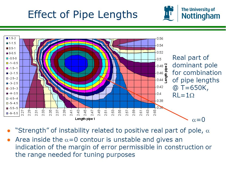 Effect of Pipe Lengths Strength of instability related to positive real part of pole, Area inside the =0 contour is unstable and gives an indication o